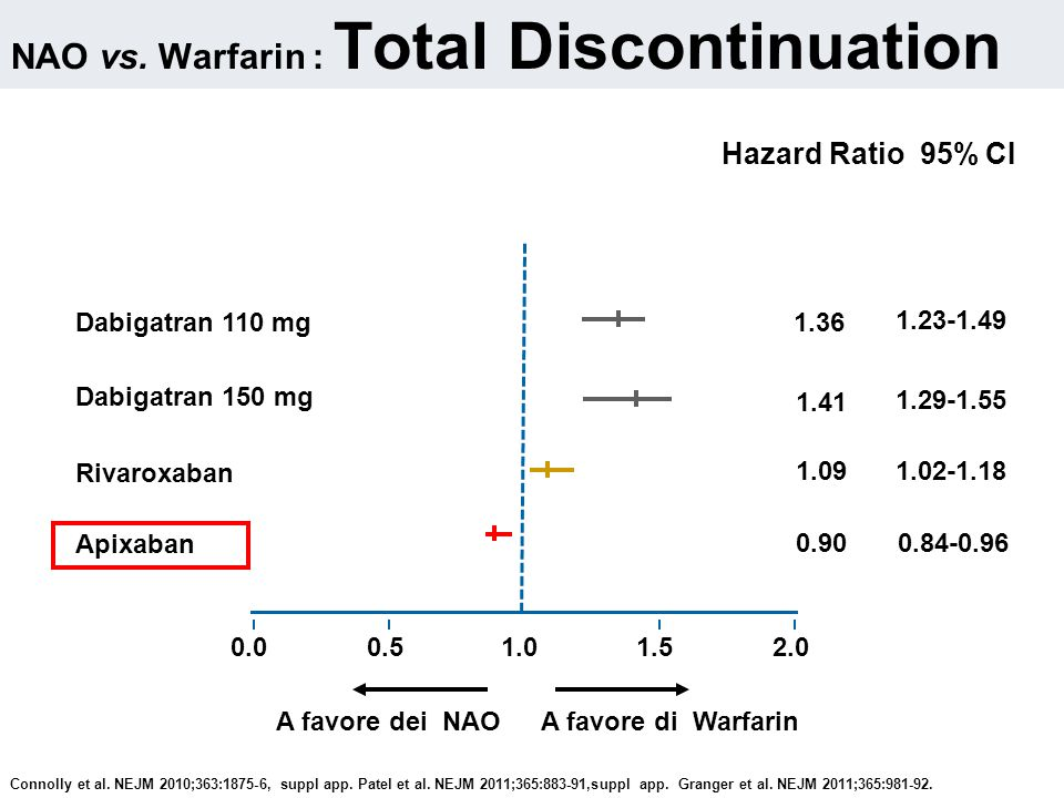 NAO vs. Warfarin : Total Discontinuation