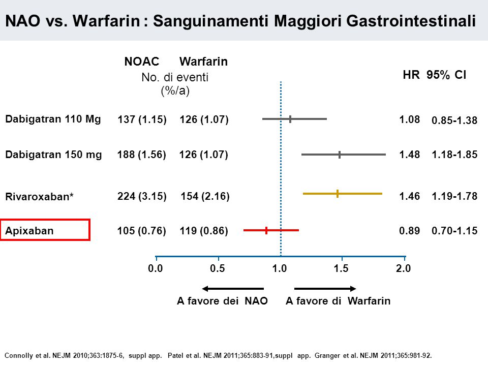 NAO vs. Warfarin : Sanguinamenti Maggiori Gastrointestinali