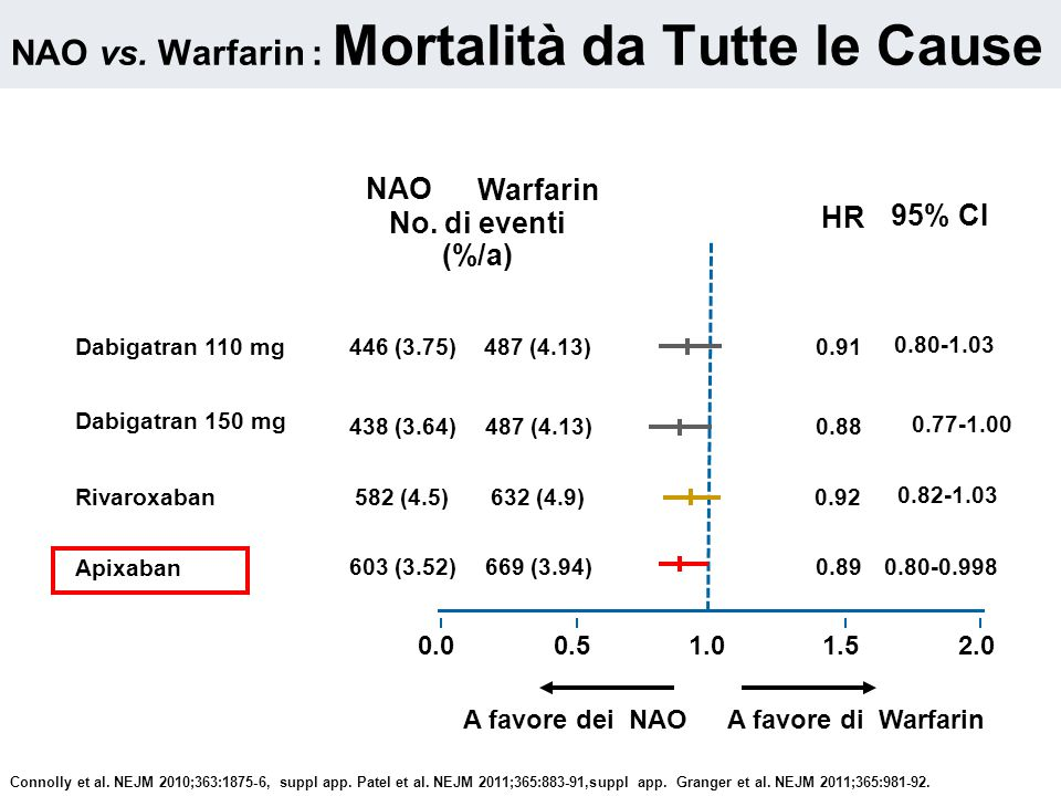 NAO vs. Warfarin : Mortalità da Tutte le Cause