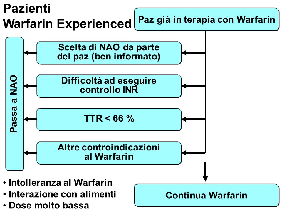 Pazienti Warfarin Experienced Paz già in terapia con Warfarin
