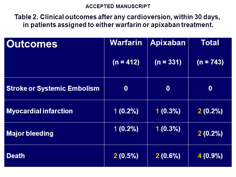 Outcomes Warfarin Apixaban Total