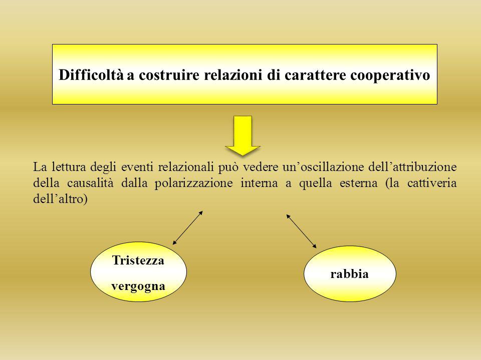 Difficoltà a costruire relazioni di carattere cooperativo