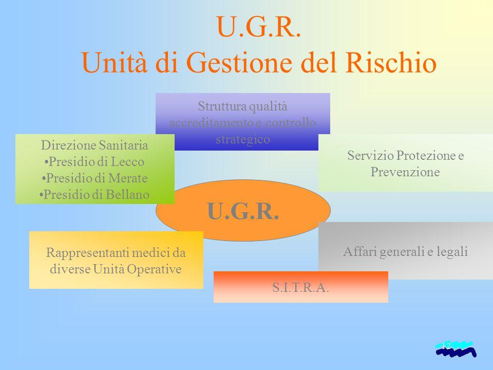 U.G.R. Unità di Gestione del Rischio