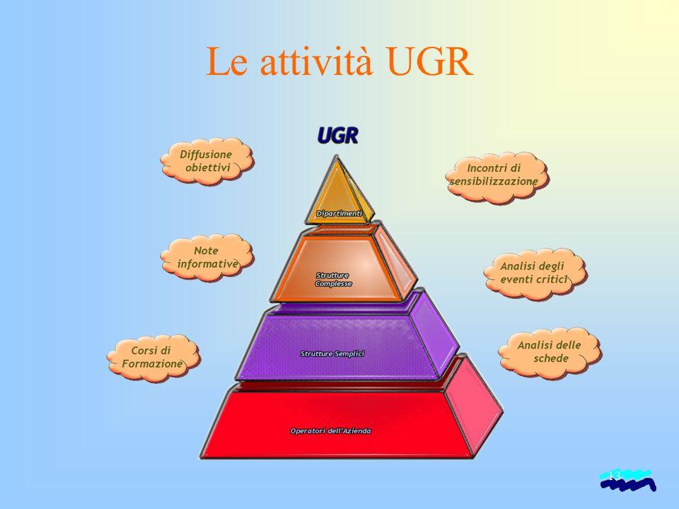 Le attività UGR