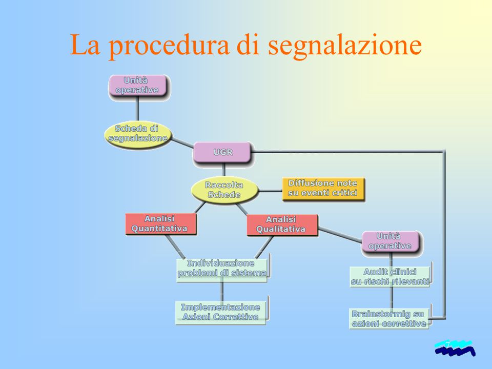 La procedura di segnalazione