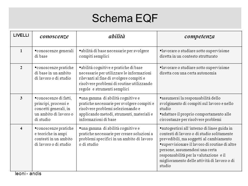 Schema EQF conoscenze abilità competenza leoni - andis LIVELLI 1