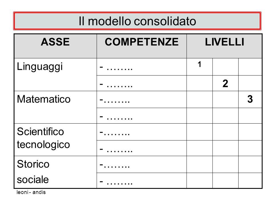 Il modello consolidato