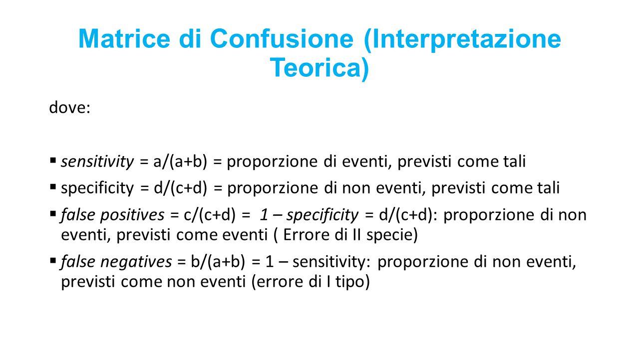 Matrice di Confusione (Interpretazione Teorica)