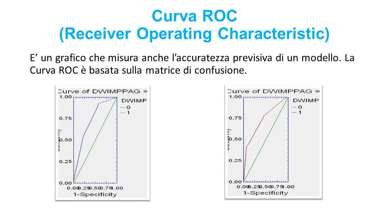 Curva ROC (Receiver Operating Characteristic)