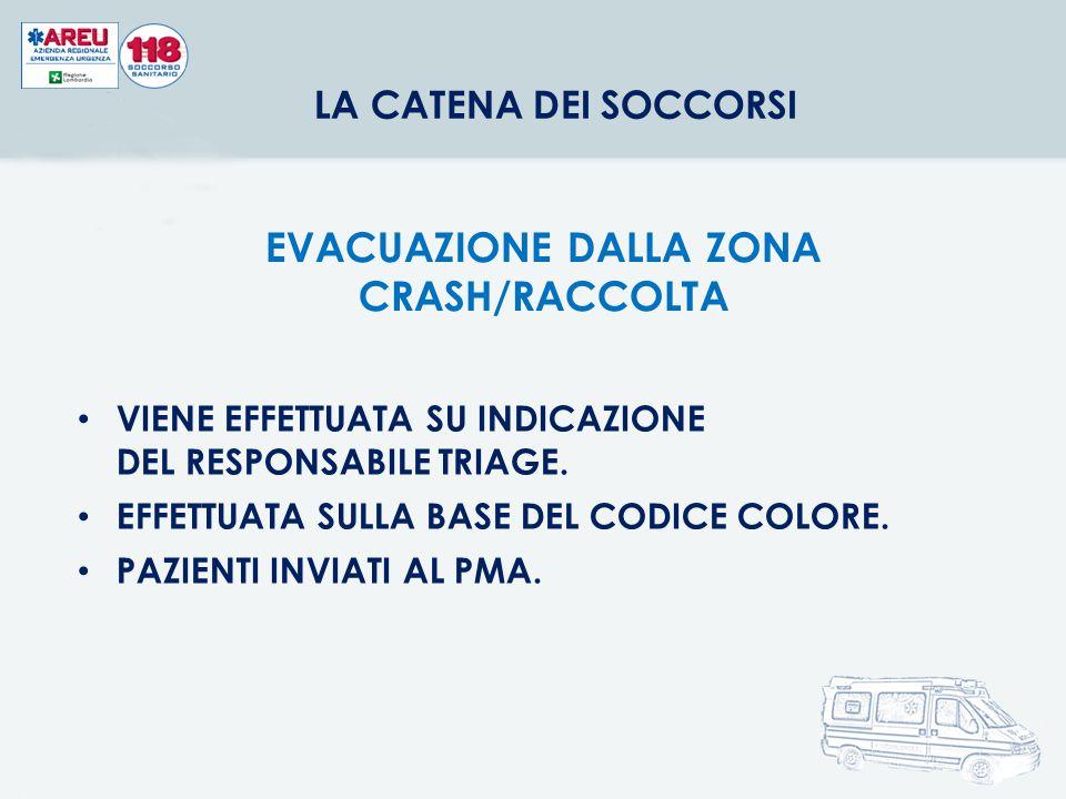 EVACUAZIONE DALLA ZONA CRASH/RACCOLTA