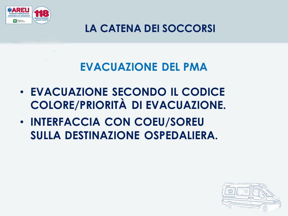 EVACUAZIONE SECONDO IL CODICE COLORE/PRIORITÀ DI EVACUAZIONE.