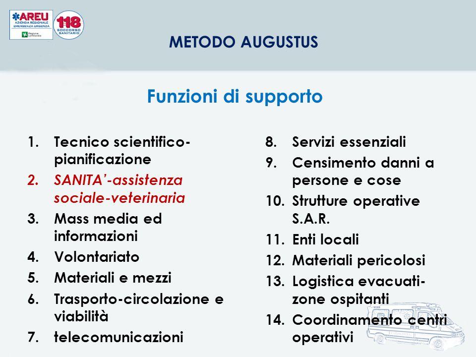 Funzioni di supporto Tecnico scientifico-pianificazione