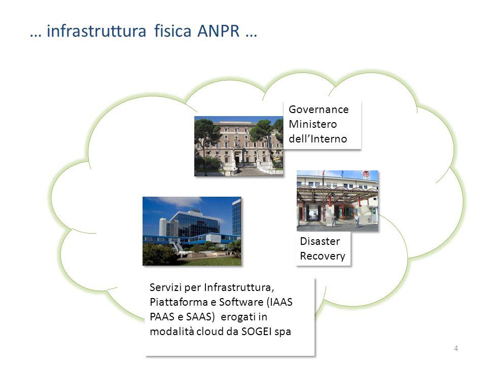… infrastruttura fisica ANPR …