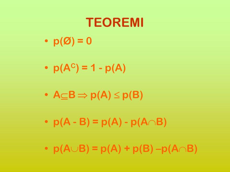 TEOREMI p(Ø) = 0 p(AC) = 1 - p(A) AB  p(A)  p(B)