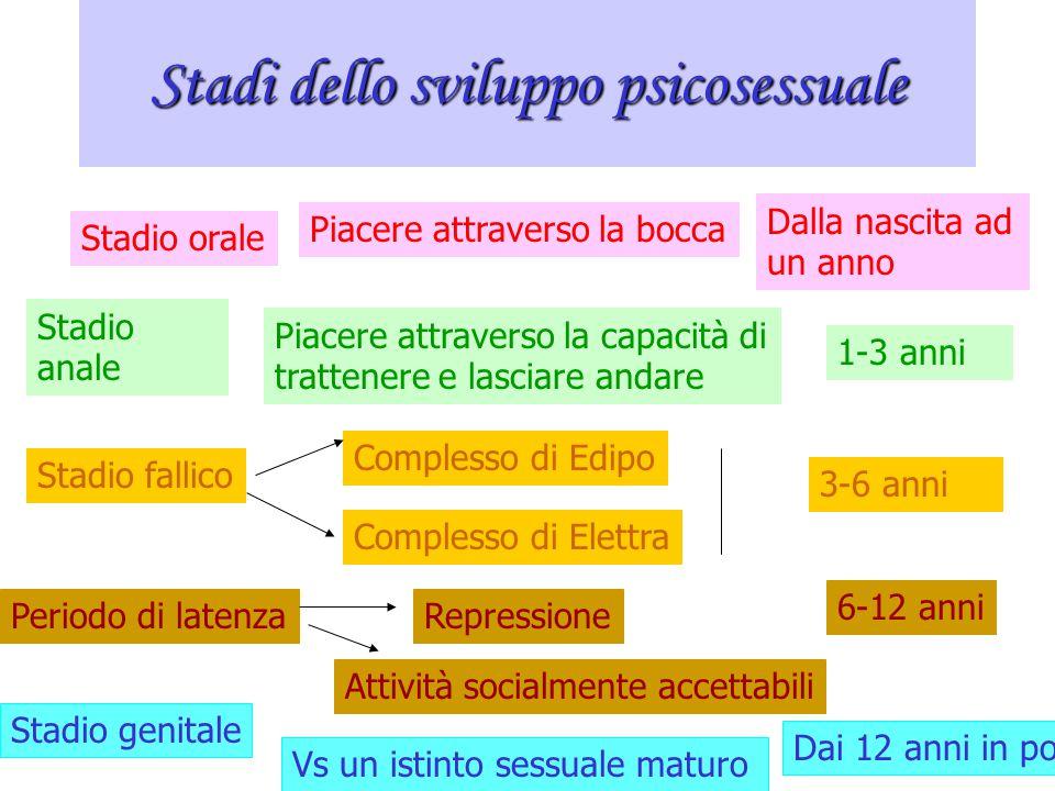 Stadi dello sviluppo psicosessuale