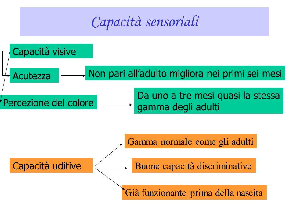 Capacità sensoriali Capacità visive