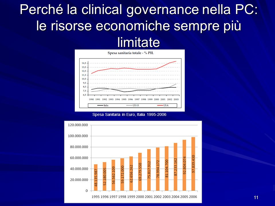 Spesa Sanitaria in Euro, Italia 1995-2006