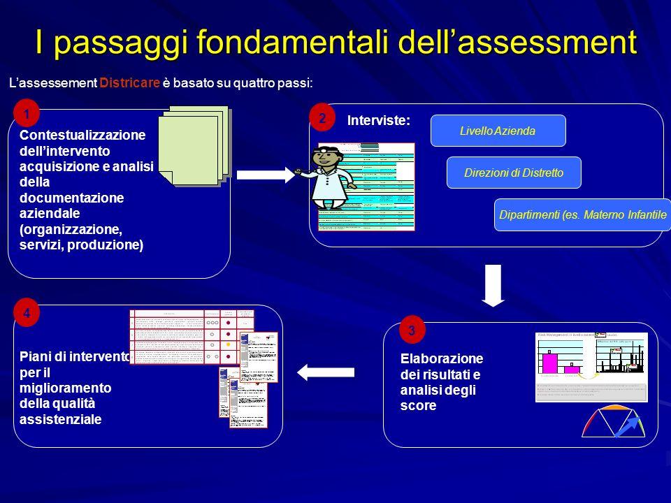 I passaggi fondamentali dell'assessment