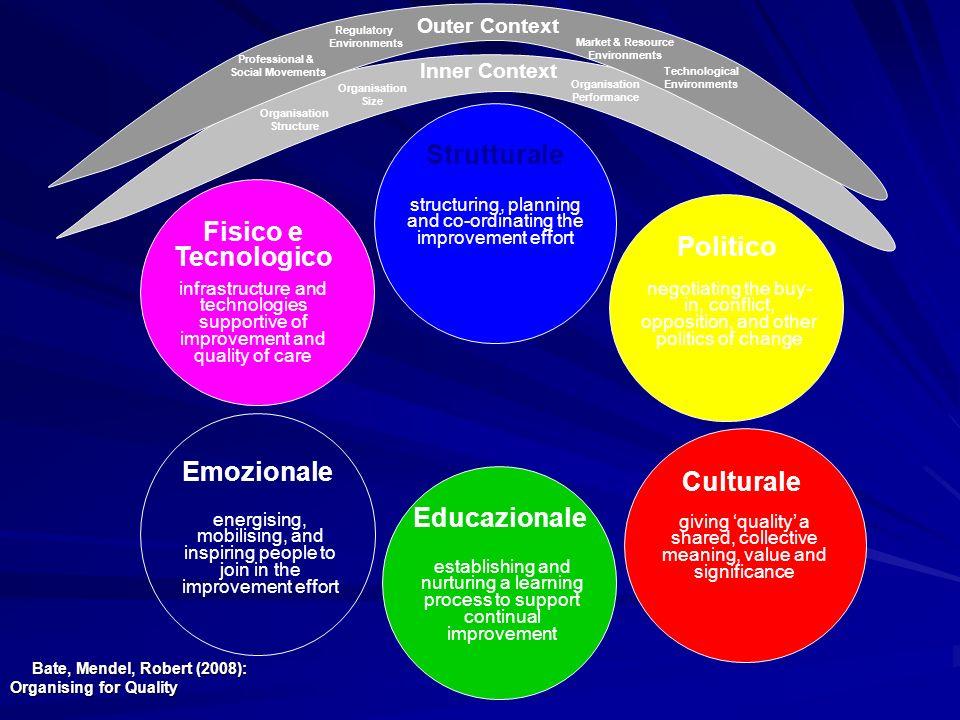 Strutturale Fisico e Tecnologico Politico Emozionale Culturale