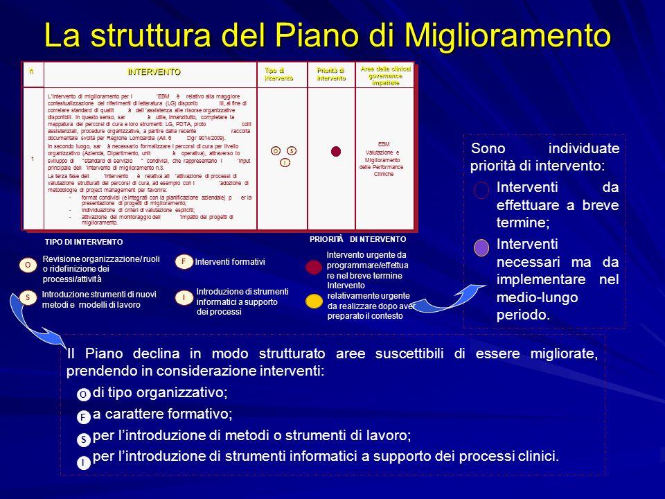 La struttura del Piano di Miglioramento