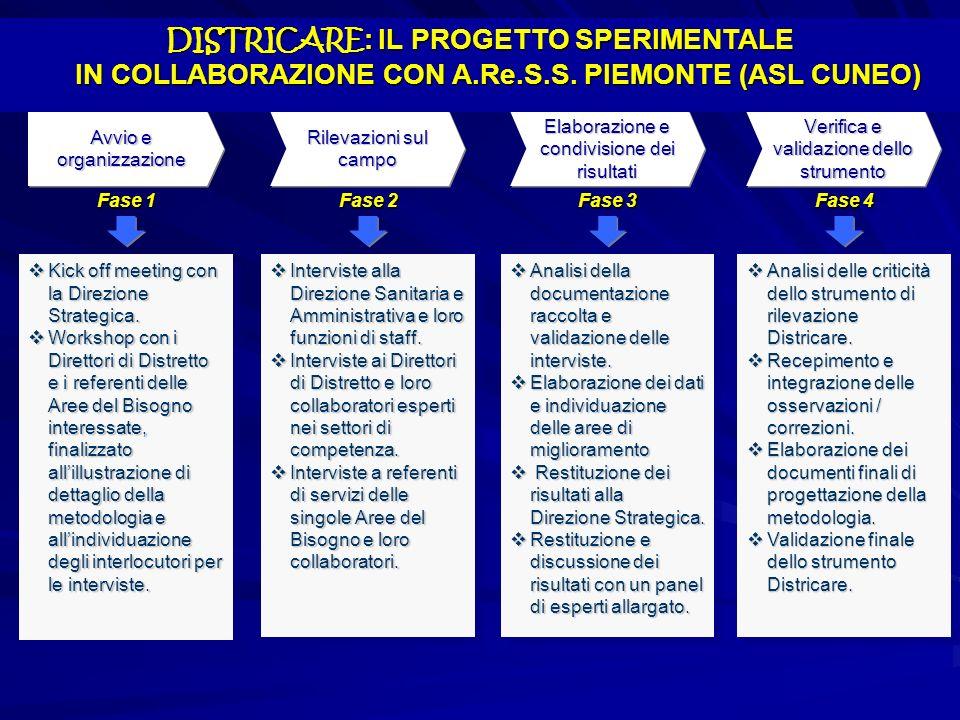 DISTRICARE: IL PROGETTO SPERIMENTALE IN COLLABORAZIONE CON A. Re. S. S