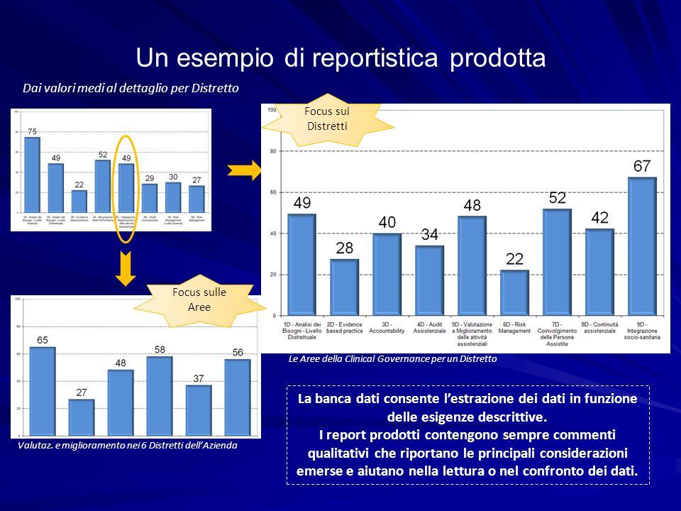 Un esempio di reportistica prodotta