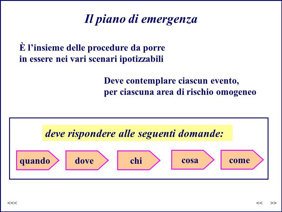 Il piano di emergenza deve rispondere alle seguenti domande: