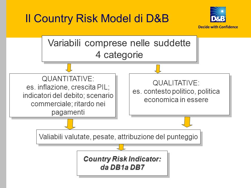 Il Country Risk Model di D&B