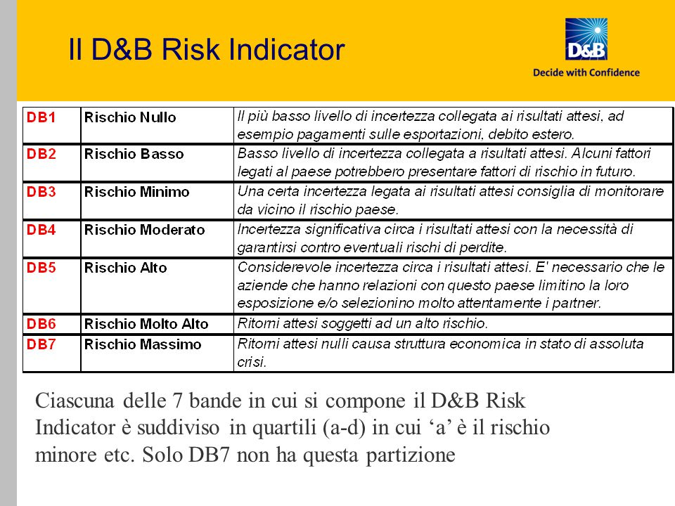 Il D&B Risk Indicator