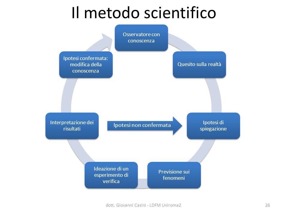 Il metodo scientifico Ipotesi non confermata