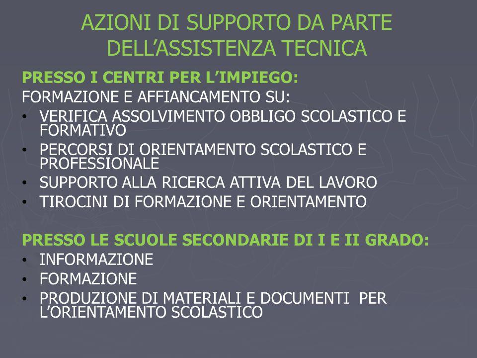 AZIONI DI SUPPORTO DA PARTE DELL'ASSISTENZA TECNICA