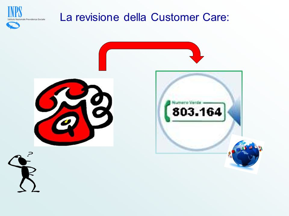 La revisione della Customer Care: