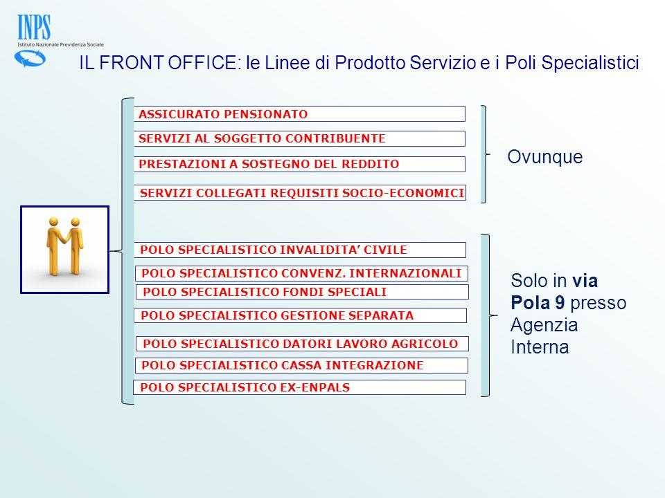 IL FRONT OFFICE: le Linee di Prodotto Servizio e i Poli Specialistici