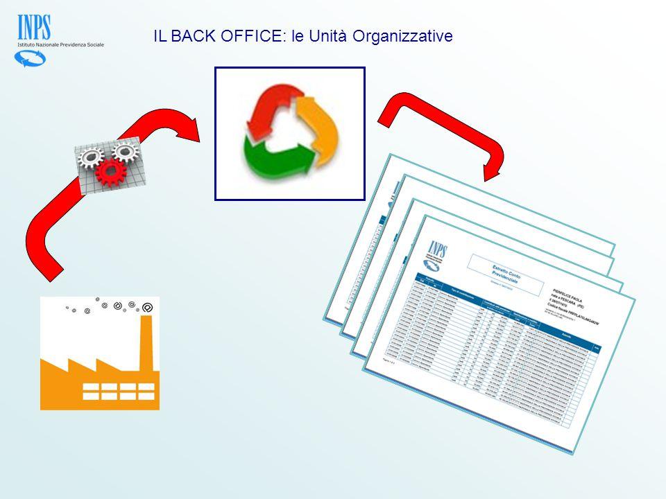 IL BACK OFFICE: le Unità Organizzative