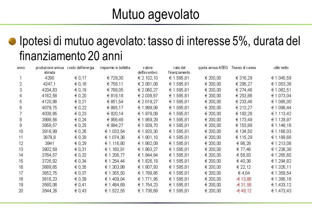 Mutuo agevolato Ipotesi di mutuo agevolato: tasso di interesse 5%, durata del finanziamento 20 anni.