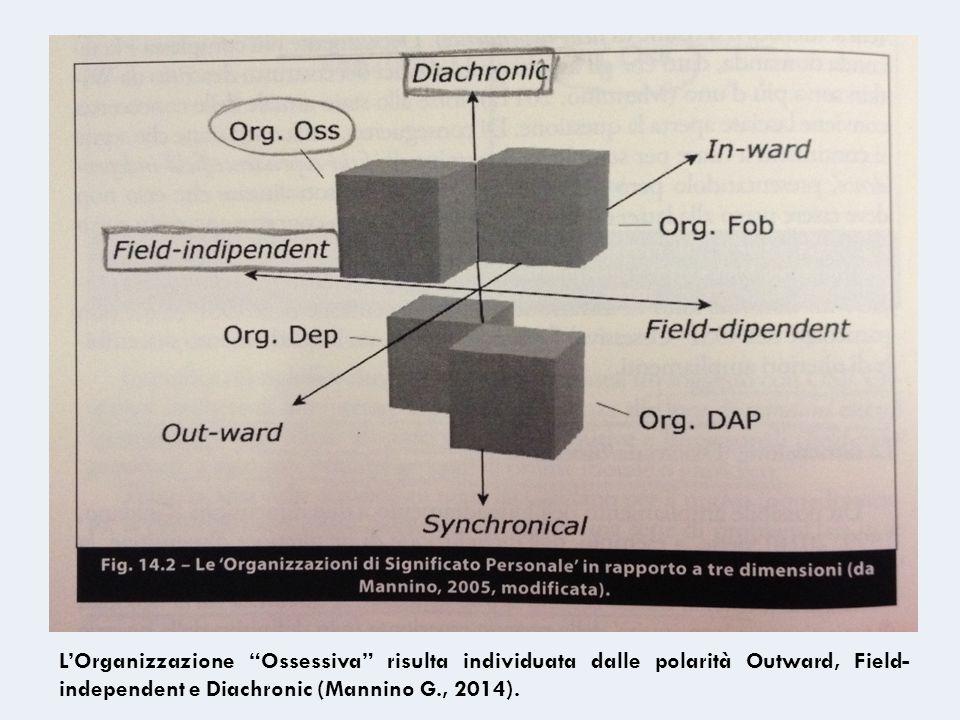 L'Organizzazione Ossessiva risulta individuata dalle polarità Outward, Field-independent e Diachronic (Mannino G., 2014).