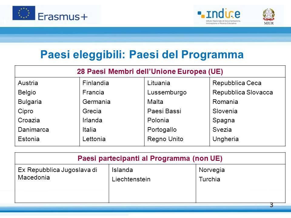 Paesi eleggibili: Paesi del Programma