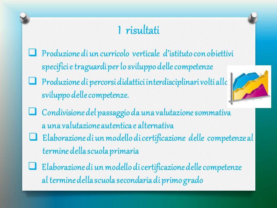 I risultati Produzione di un curricolo verticale d'istituto con obiettivi specifici e traguardi per lo sviluppo delle competenze.