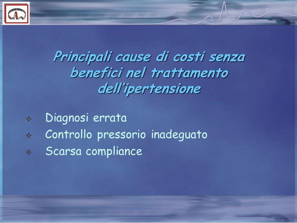 Principali cause di costi senza benefici nel trattamento dell'ipertensione
