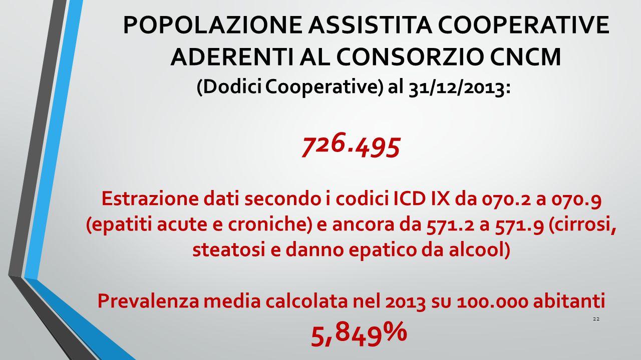 726.495 POPOLAZIONE ASSISTITA COOPERATIVE ADERENTI AL CONSORZIO CNCM
