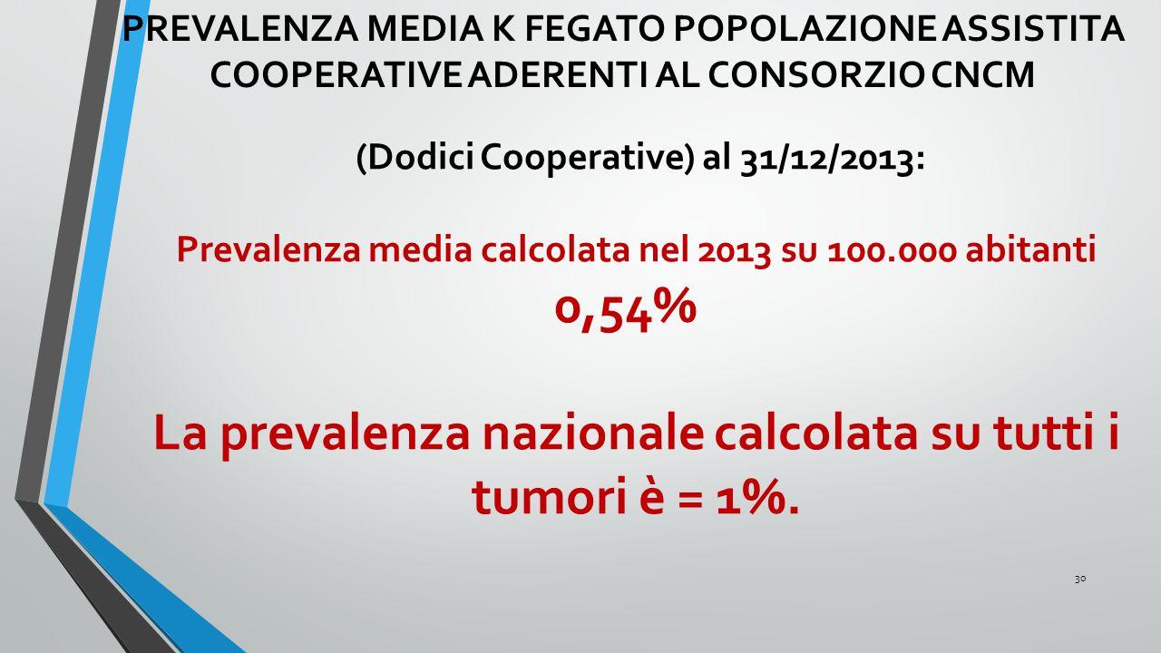 La prevalenza nazionale calcolata su tutti i tumori è = 1%.
