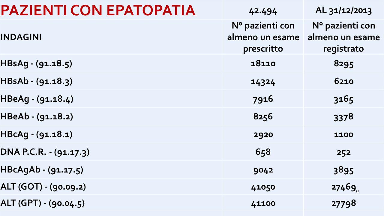 PAZIENTI CON EPATOPATIA
