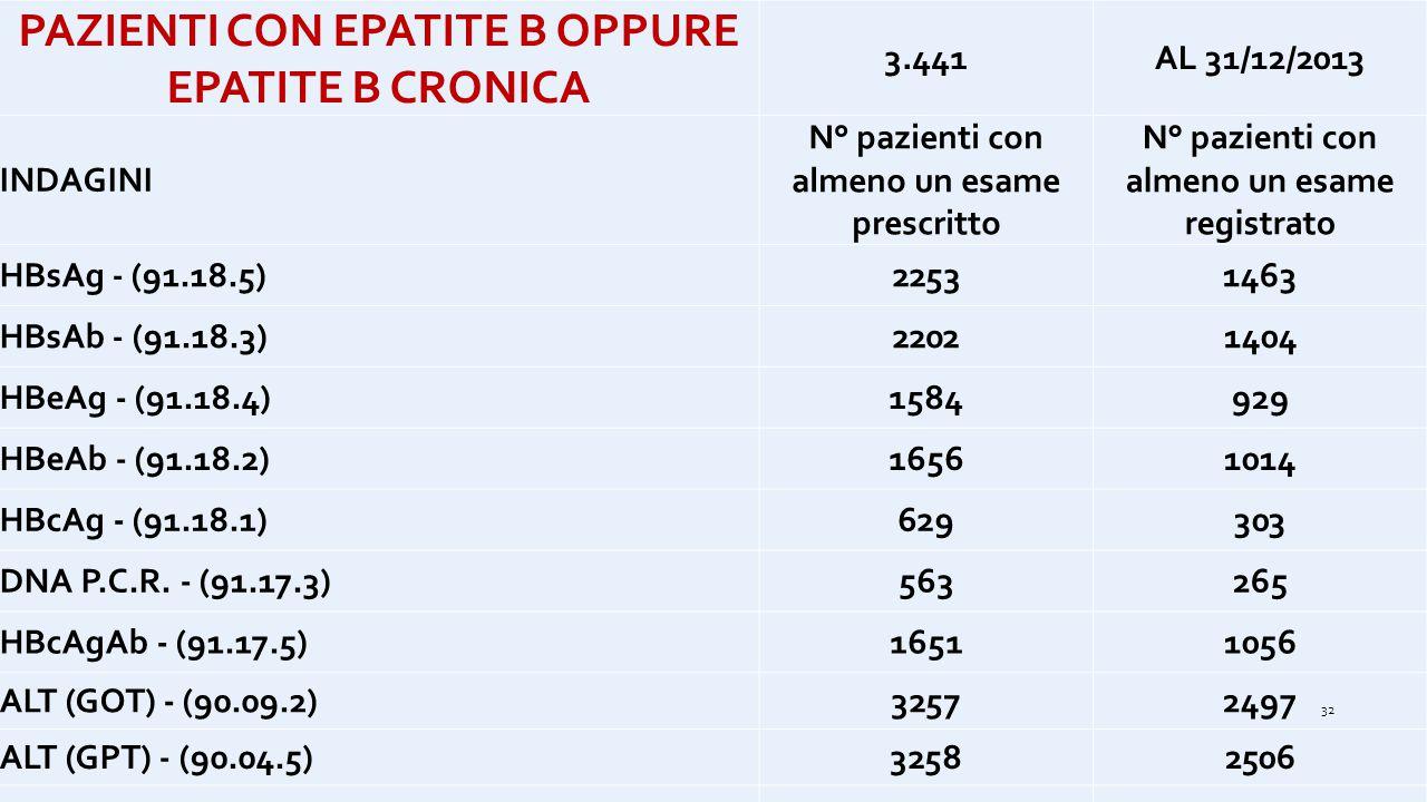 PAZIENTI CON EPATITE B OPPURE EPATITE B CRONICA