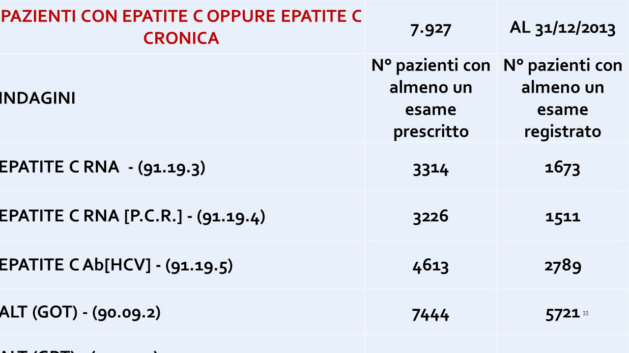 PAZIENTI CON EPATITE C OPPURE EPATITE C CRONICA 7.927 AL 31/12/2013