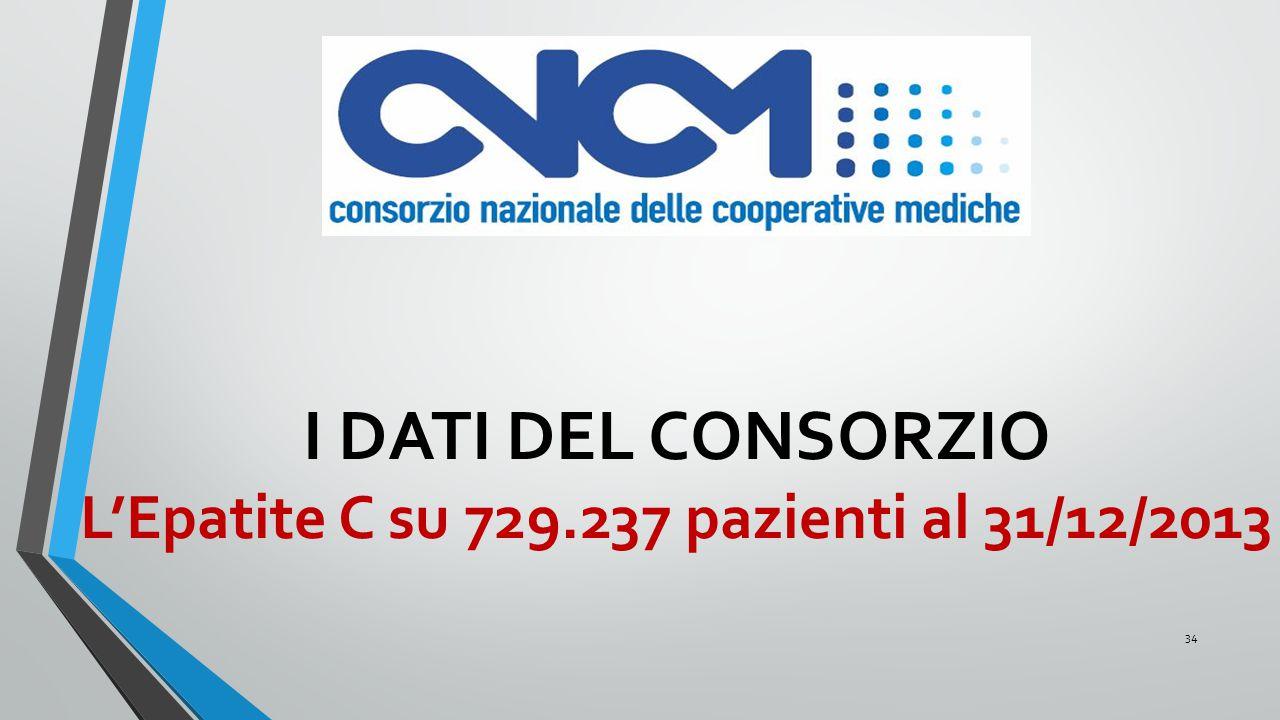 I DATI DEL CONSORZIO L'Epatite C su 729.237 pazienti al 31/12/2013