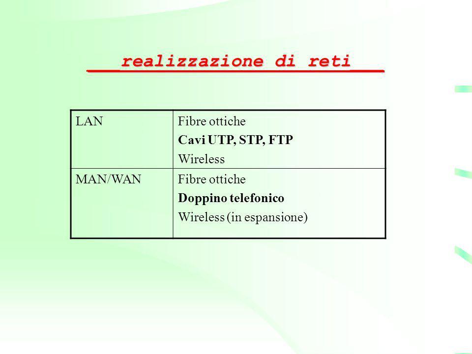 ___realizzazione di reti___