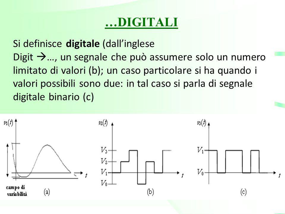 …DIGITALI Si definisce digitale (dall'inglese