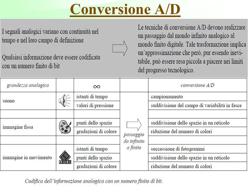 Conversione A/D