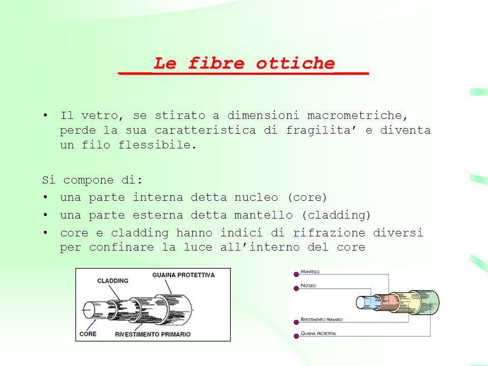 ___Le fibre ottiche___
