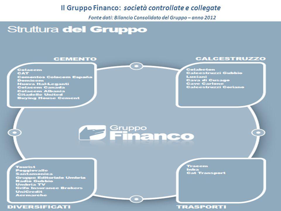 Il Gruppo Financo: società controllate e collegate Fonte dati: Bilancio Consolidato del Gruppo – anno 2012
